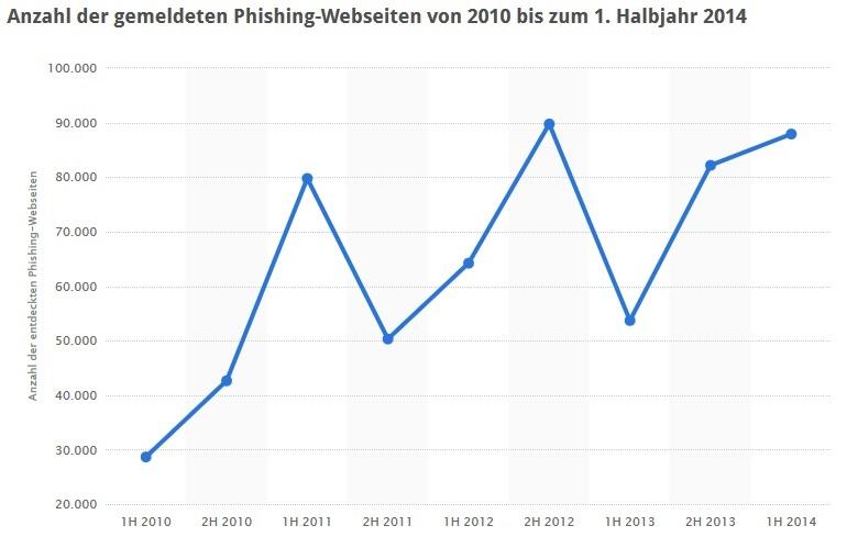 Die Anzahl an Phishing-Webseiten, die versuchen, sensible Daten von Usern abzugreifen, nahm in den vergangenen Jahren zu. (Bild: Screenshot Statista.de)